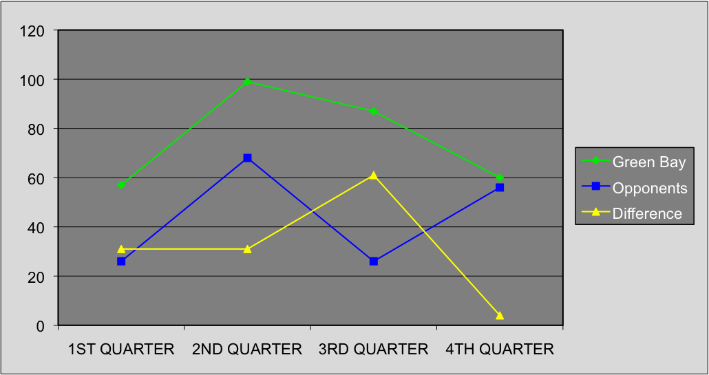 Packers Points by Quarter