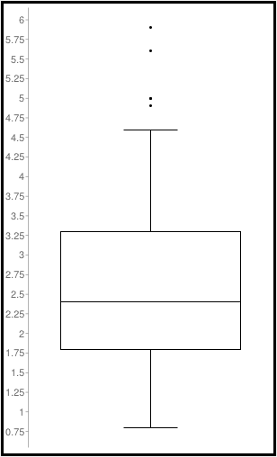 Brees Release Times Box Plot