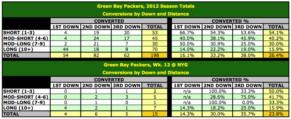 2012 Green Bay Packers, Conversions by Down and Distance
