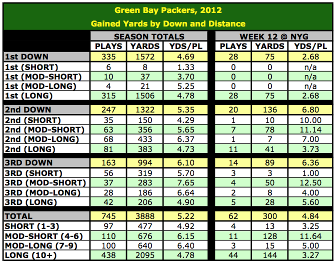 2012 Green Bay Packers, Yards Gained by Down and Distance