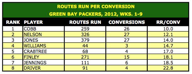 Routes Run per Conversion, 2012, Wks. 1-9