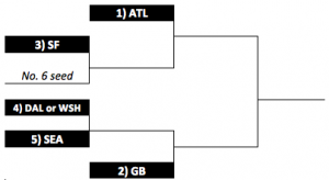 Updated NFC Playoff Bracket