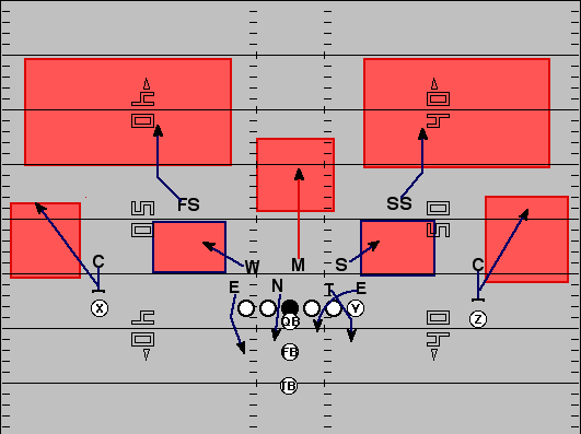 Tampa 2 Defense