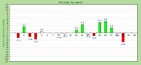 B.J. Raji 2012 Week by Week