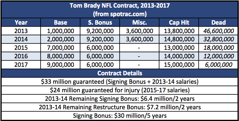 Tom Brady NFL Contract, 2013-2017