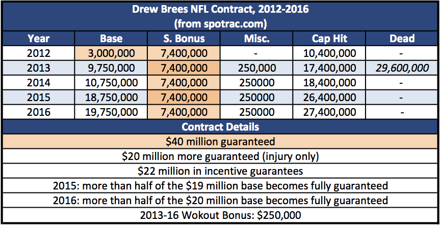 brees_contract