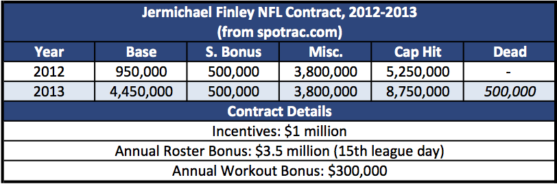 Jermichael Finley NFL Contract, 2012-2013
