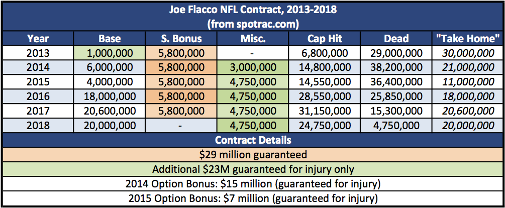 flacco_contract