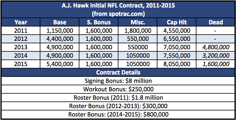 A.J. Hawk Initial NFL Contract, 2011-2015