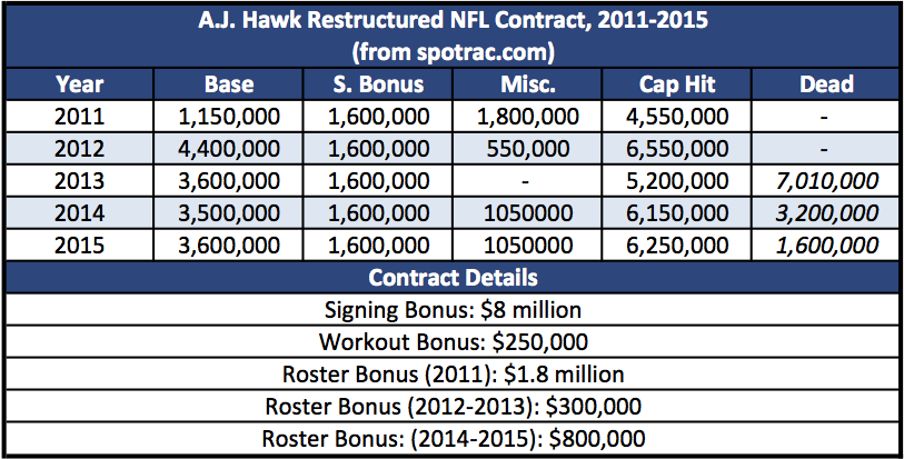 A.J. Hawk Restructured NFL Contract, 2011-2015