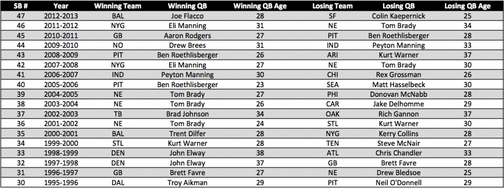 Super Bowl Starting Quarterback Ages - Raw Data, 1995-2013