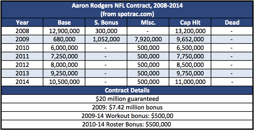 rodgers_contract