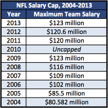 salary_cap_year