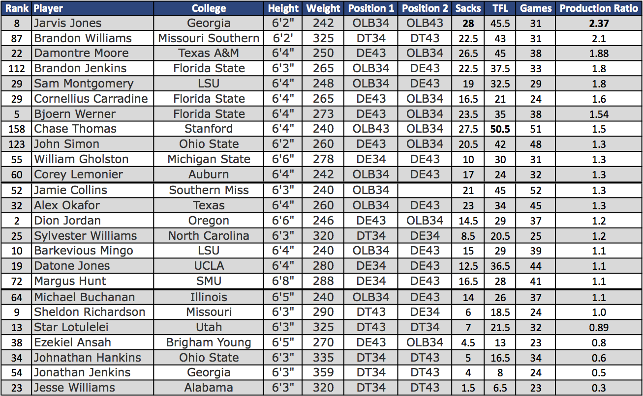 2013 NFL Draft Stats: Production Ratio of 3-4 Defensive Front Prospects