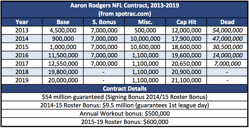 rodgers_contract_ext