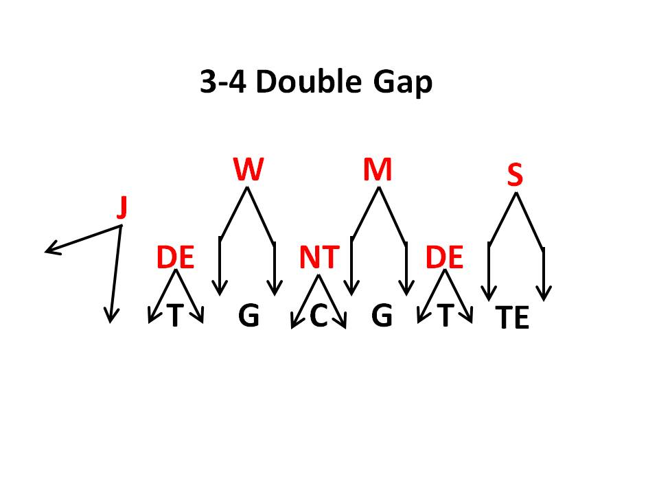 how to become the best defensive end