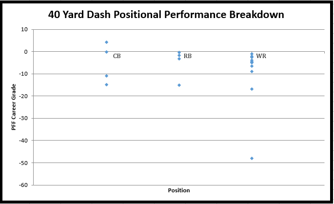 NFL Combine 40-Yard Dash Results Since 2009