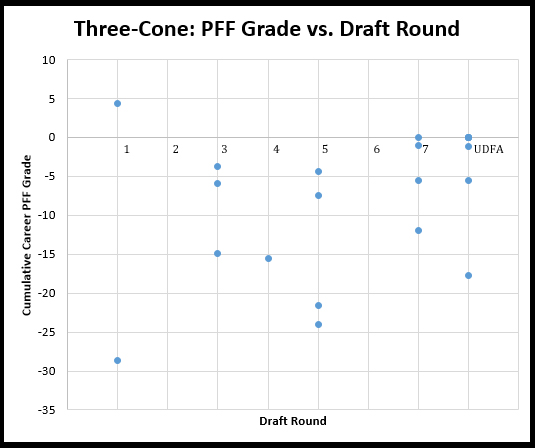 NFL Combine Three-Cone Drill Results Since 2009