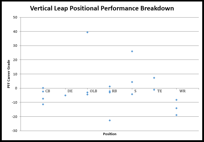 NFL Combine Vertical Leap Results Since 2009
