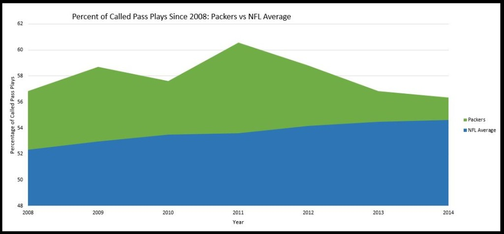 Packers passing percentage vs NFL average since 2008